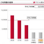 DTI「ServersMan SIM LTE 100」を買ったら携帯電話代が4分の1になった