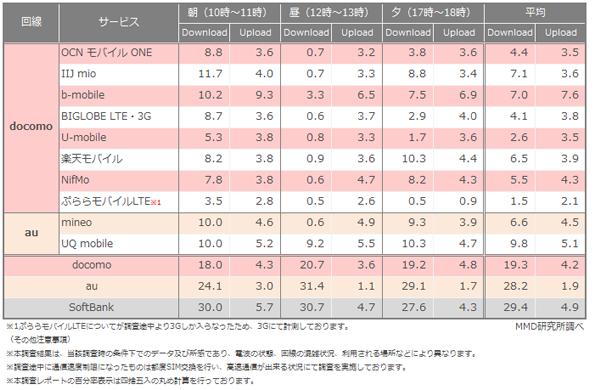 格安SIMはお昼時間帯で通信速度が低下「2015年4月格安スマホ通信速度調査」