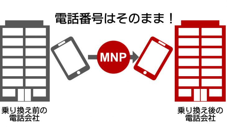 携帯電話番号ポータビリティー(MNP)とは?