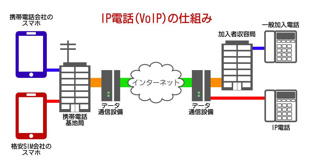 IP電話(VoIP)の仕組み