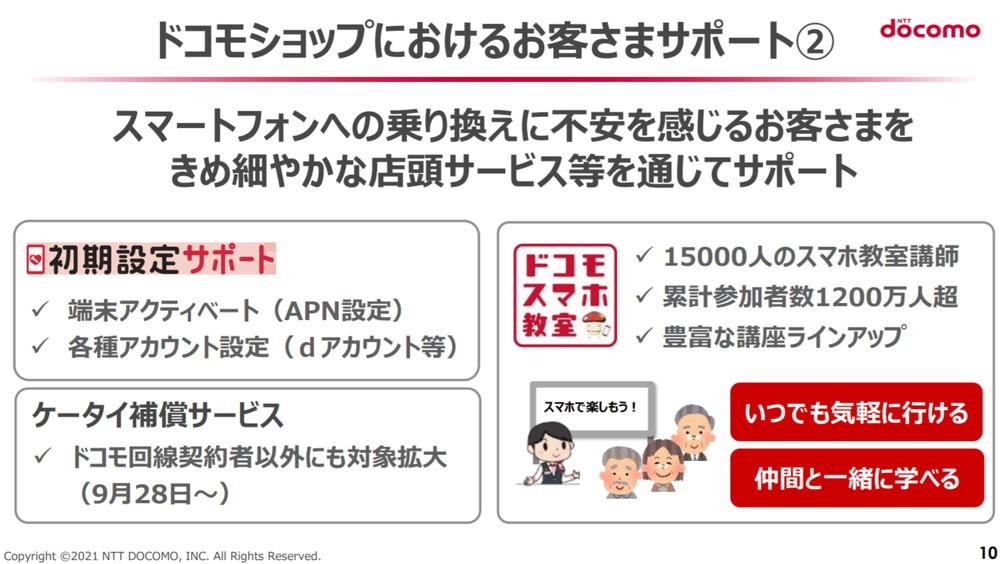NTTドコモ:「ドコモのエコノミーMVNO」について(PDF)より引用:ドコモショップにおけるお客様サポート②