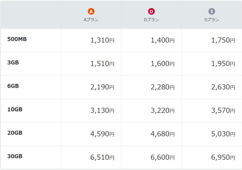 デュアルタイプ(音声通話+データ通信)月額料金