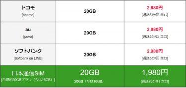 日本通信が3キャリア対抗の1,980円プランを20GBに増量