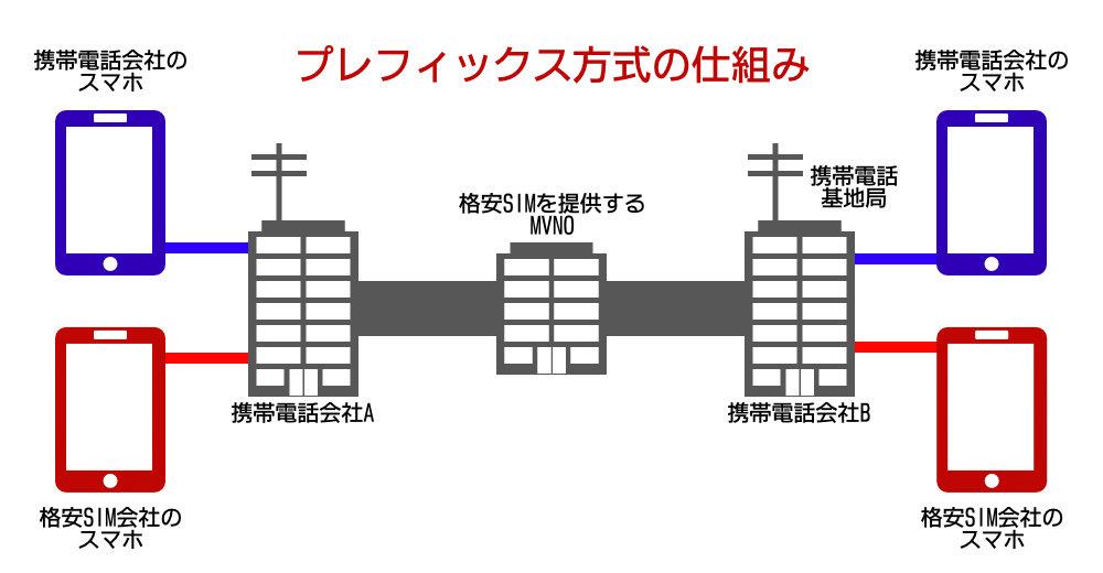 プレフィックス方式(中継電話)の仕組み