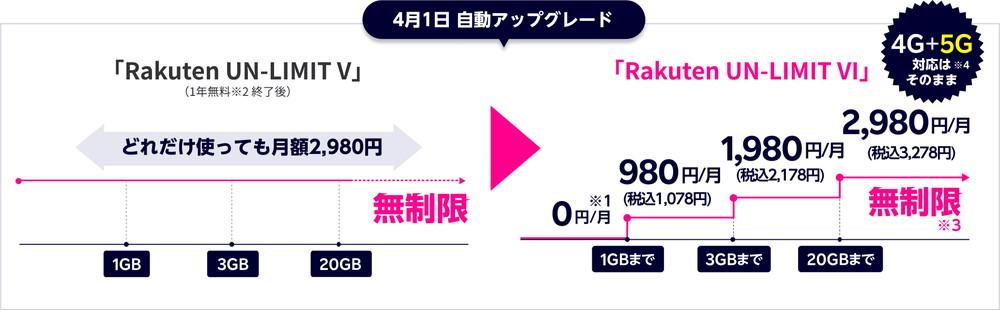楽天モバイル: Rakuten UN-LIMIT VI(料金プラン)から引用