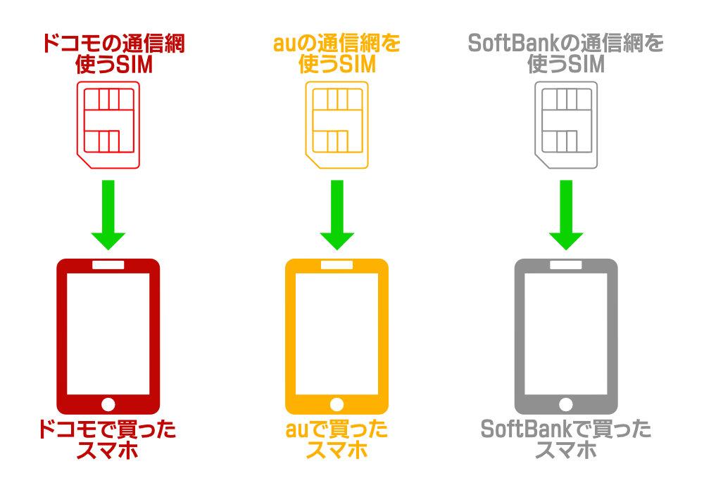 同一の通信網のスマートフォンでしか使えない